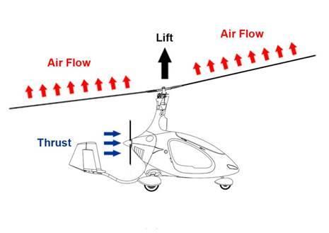 Gyroplane lift